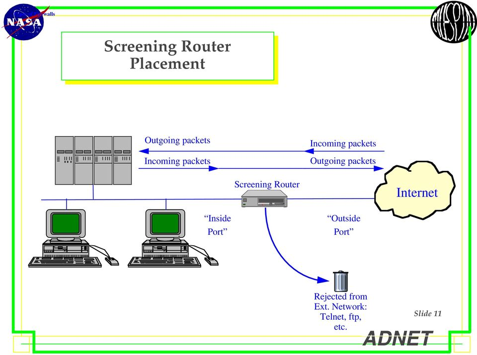 packets Screening Router Internet Inside Port Outside