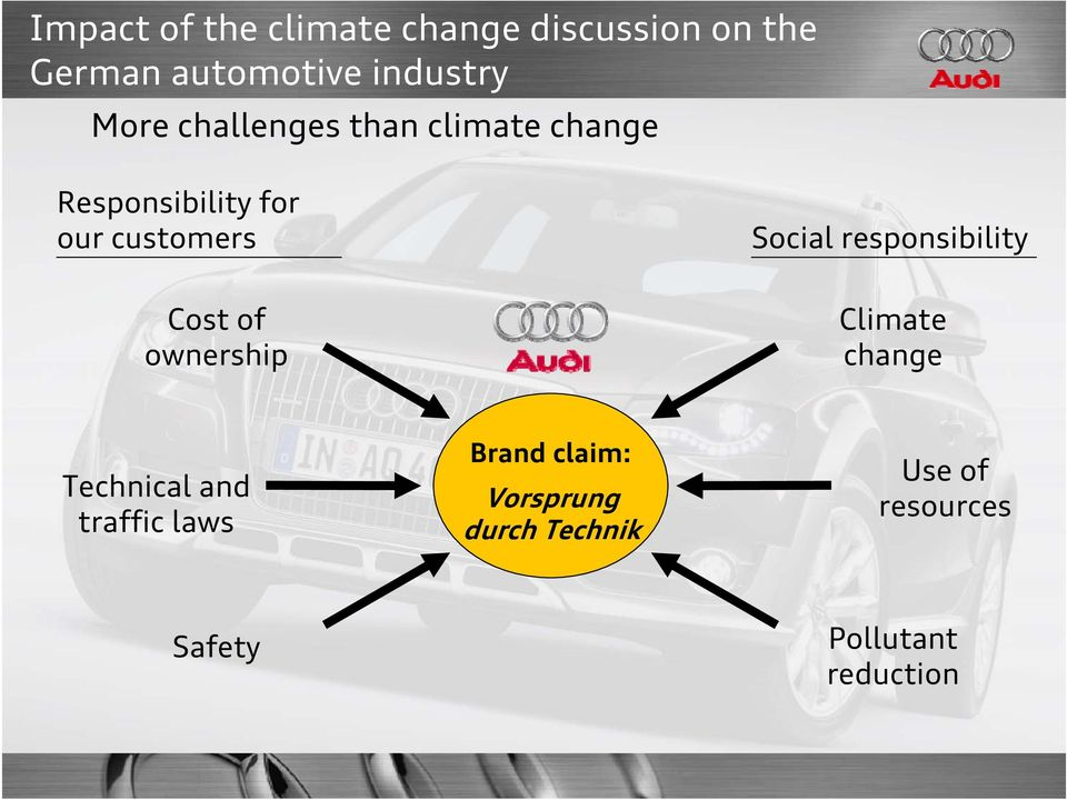 Climate change Technical and traffic laws Brand claim: