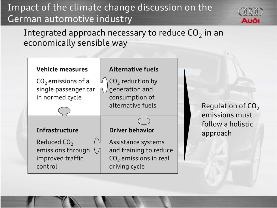 Alternative fuels CO 2 reduction by generation and consumption of alternative fuels Driver behavior Assistance