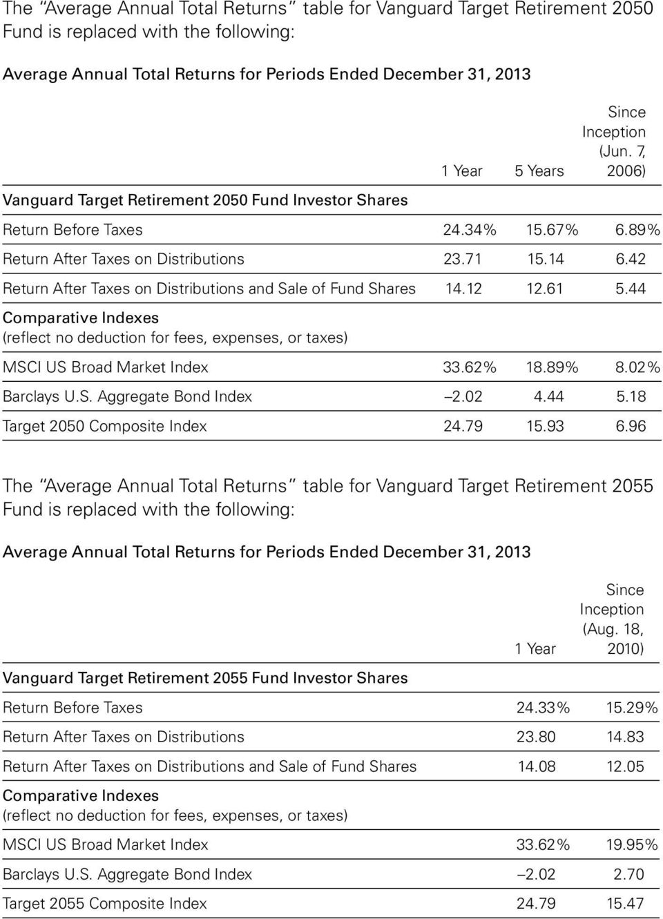 42 Return After Taxes on Distributions and Sale of Fund Shares 14.12 12.61 5.44 Comparative Indexes (reflect no deduction for fees, expenses, or taxes) MSCI US Broad Market Index 33.62% 18.89% 8.