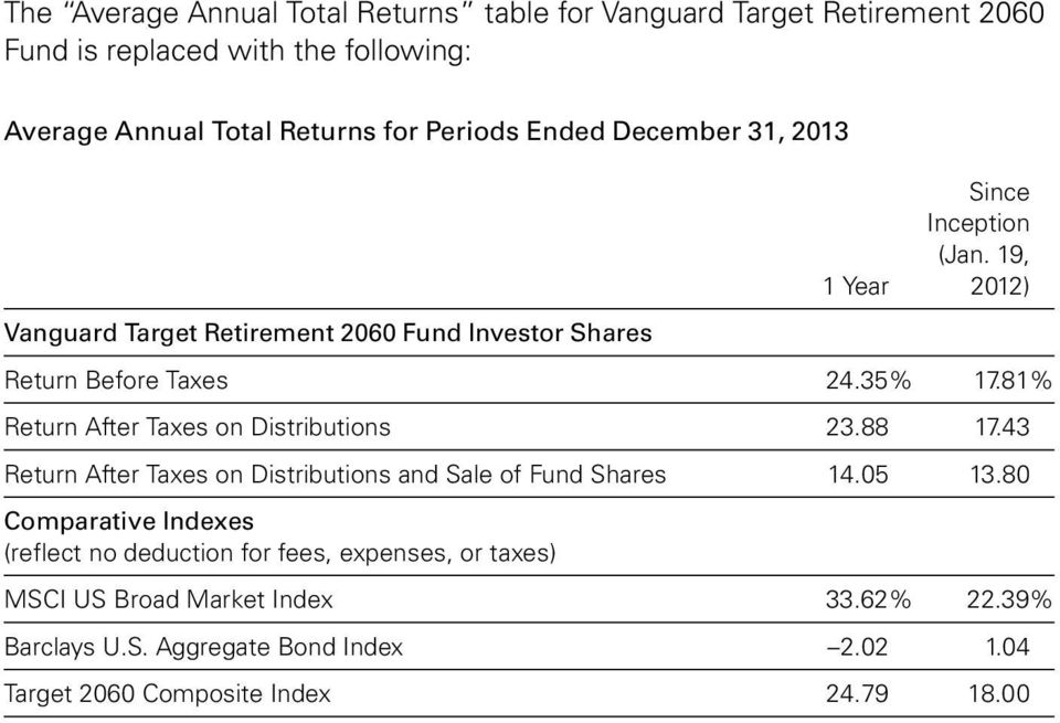 81% Return After Taxes on Distributions 23.88 17.43 Return After Taxes on Distributions and Sale of Fund Shares 14.05 13.