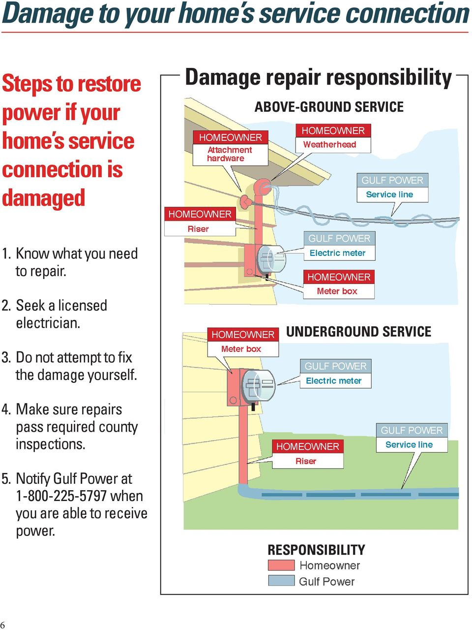 Damage repair responsibility ABOVE-GROUND SERVICE HOMEOWNER HOMEOWNER GULF POWER HOMEOWNER GULF POWER HOMEOWNER 2.