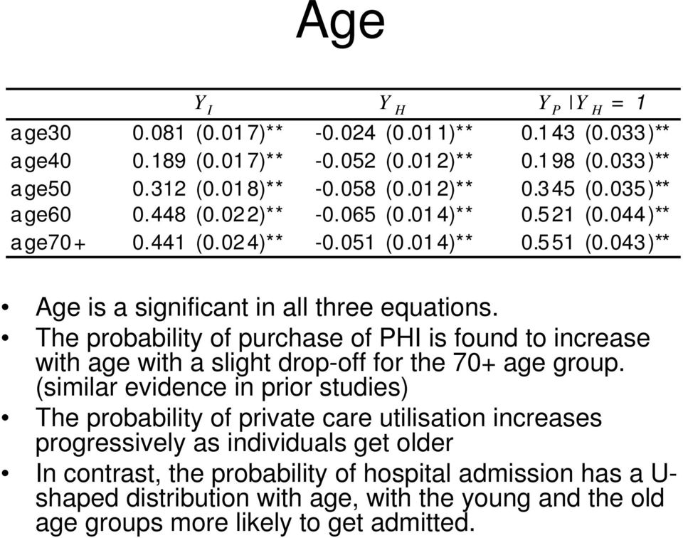 The probability of purchase of PHI is found to increase with age with a slight drop-off for the 70+ age group.