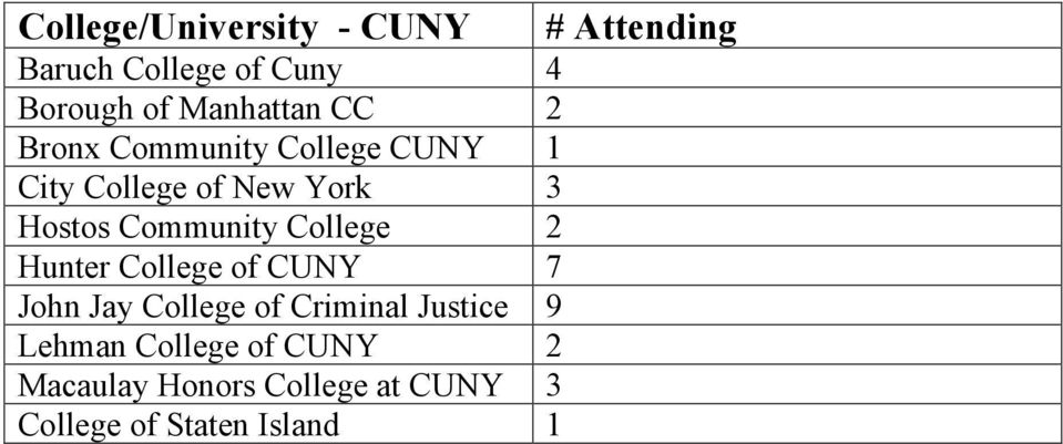 Community College 2 Hunter College of CUNY 7 John Jay College of Criminal