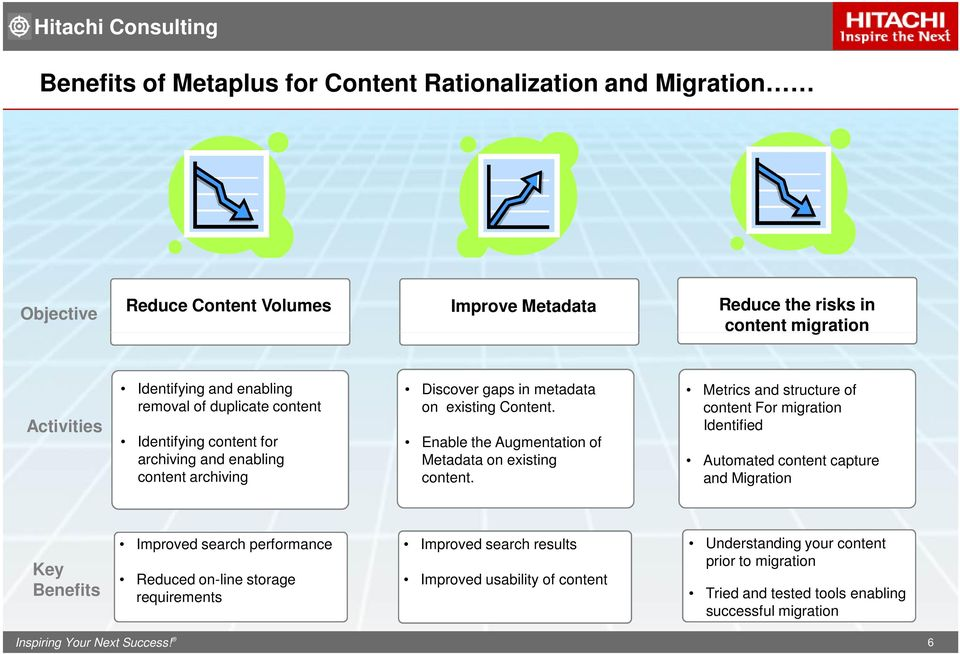 Enable the Augmentation of Metadata on existing content.