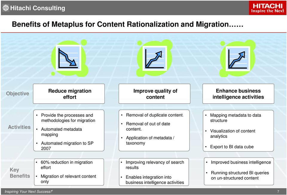 Application of metadata / taxonomy Mapping metadata to data structure Visualization of content analytics Export to BI data cube Key Benefits 60% reduction in migration Improving relevancy of