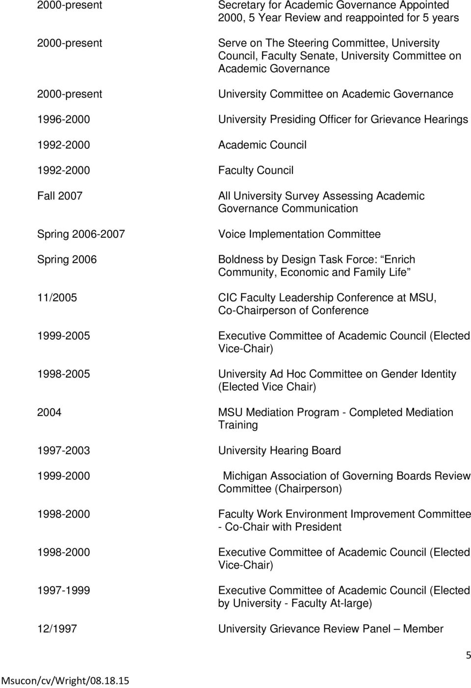 Council Fall 2007 Spring 2006-2007 Spring 2006 All University Survey Assessing Academic Governance Communication Voice Implementation Committee Boldness by Design Task Force: Enrich Community,