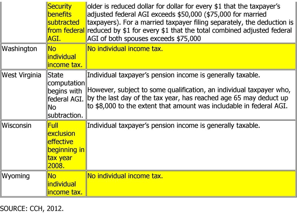 taxpayer s pension income is generally.