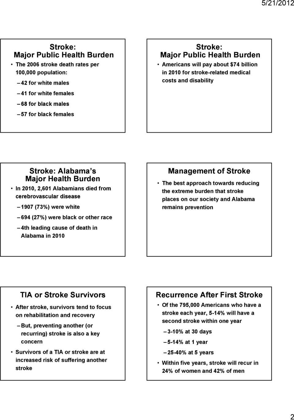 death in Alabama in 2010 Management of Stroke The best approach towards reducing the extreme burden that stroke places on our society and Alabama remains prevention TIA or Stroke Survivors After