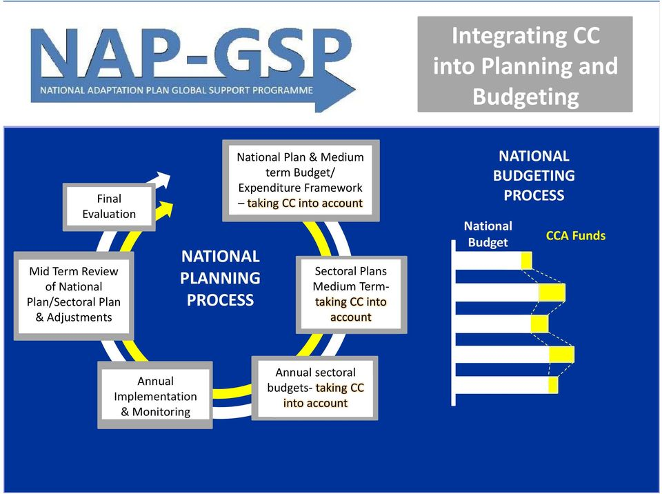 NATIONAL PLANNING PROCESS National Plan & Medium term Budget/ Expenditure Framework taking CC into account Sectoral Plans Medium Termtaking