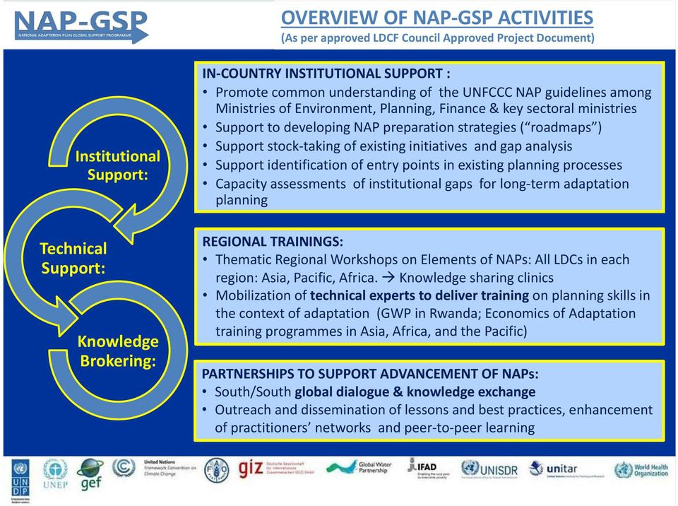 stock taking of existing initiatives and gap analysis Support identification of entry points in existing planning processes Capacity assessments of institutional gaps for long term adaptation