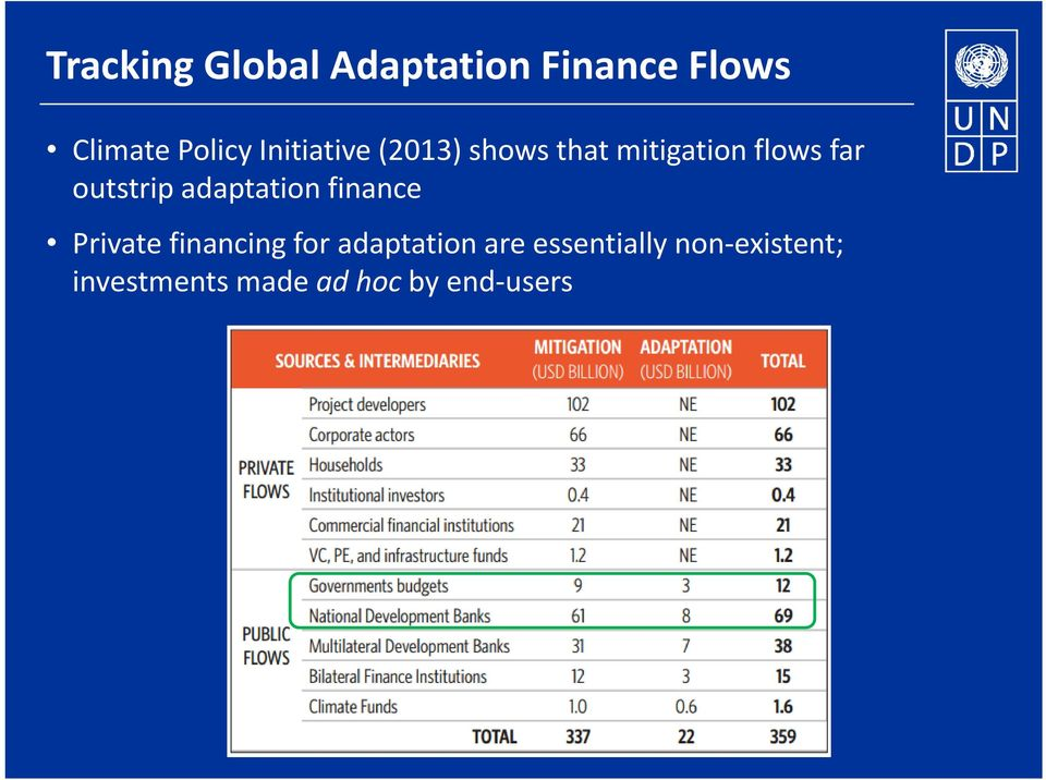 adaptation finance Private financing for adaptation are