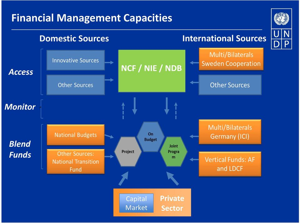 Sources Access NCF / NIE / NDB