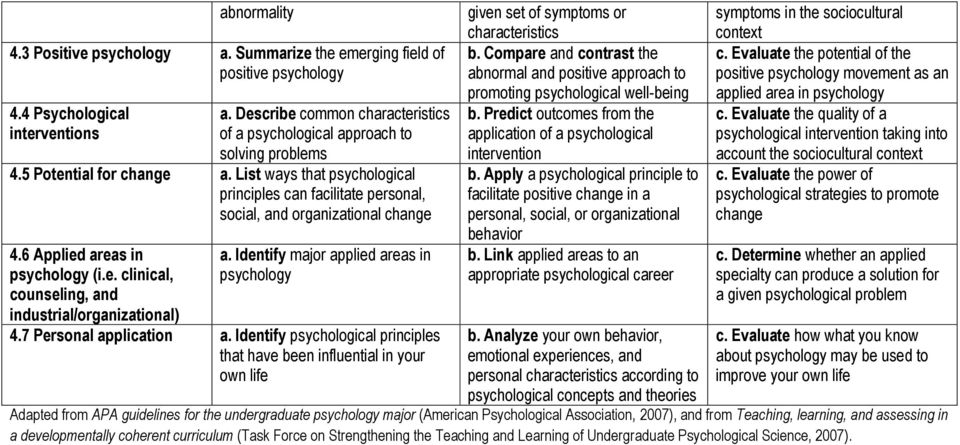 Identify major applied areas in 4.7 Personal application a. Identify psychological principles that have been influential in your own life given set of symptoms or characteristics b.