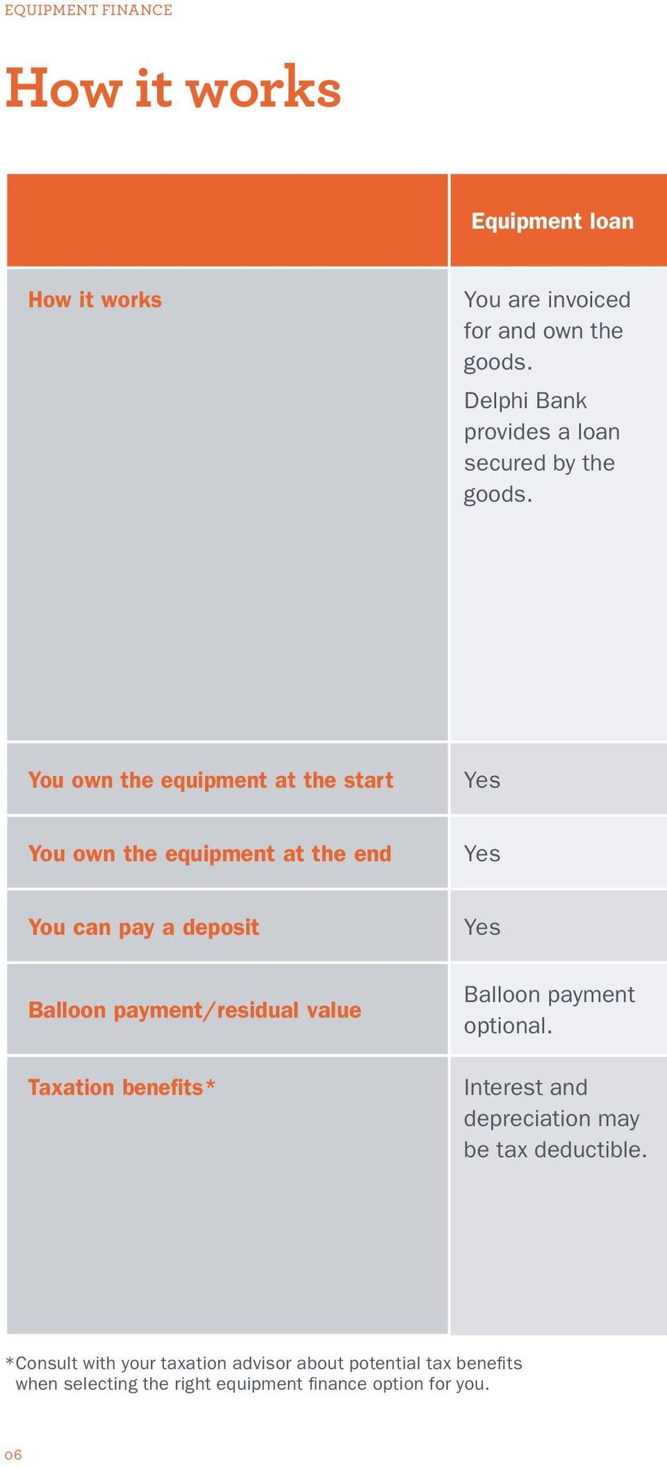 You own the equipment at the start Yes You own the equipment at the end Yes You can pay a deposit Balloon payment/residual