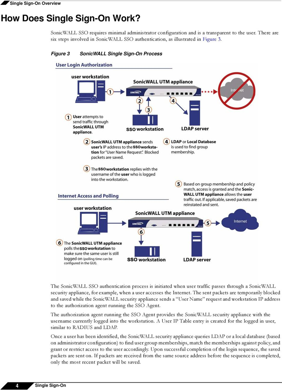 Figure 3 SonicWALL Single Sign-On Process The SonicWALL SSO authentication process is initiated when user traffic passes through a SonicWALL security appliance, for example, when a user accesses the