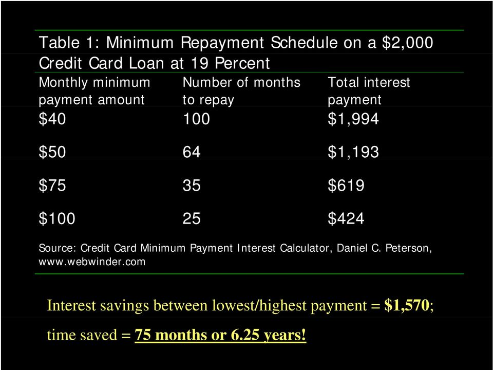 $100 25 $424 Source: Credit Card Minimum Payment Interest Calculator, Daniel C. Peterson, www.