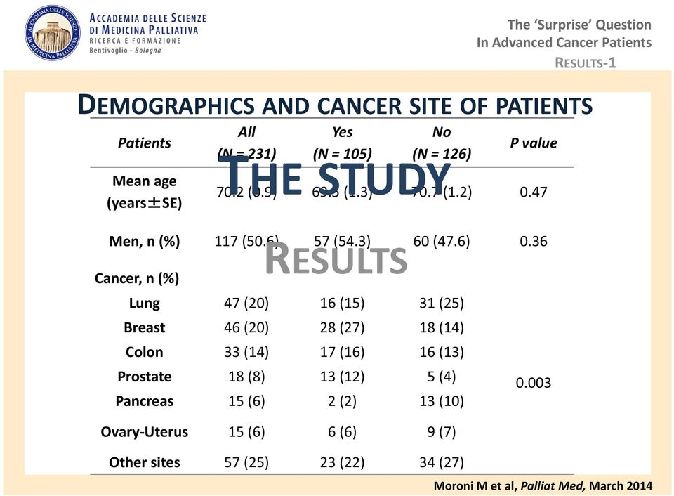 36 RESULTS Cancer, n (%) Lung 47 (20) 16 (15) 31 (25) Breast 46 (20) 28 (27) 18 (14) Colon 33 (14) 17 (16) 16 (13) Prostate 18 (8)