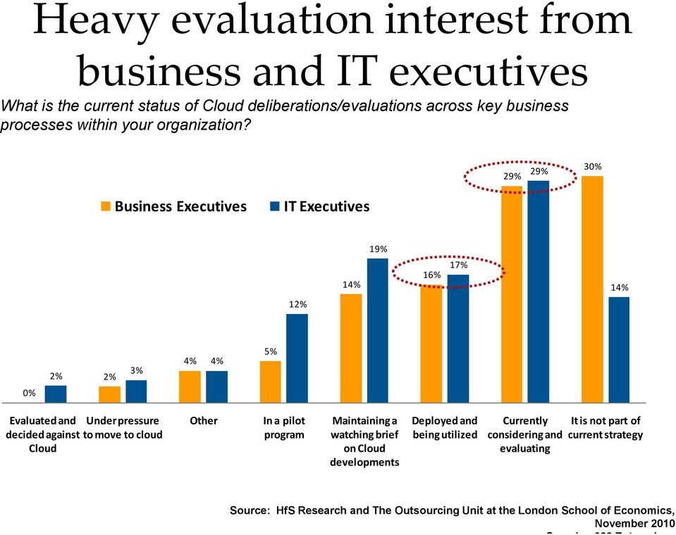 29% 29% 30% Business Executives IT Executives 19% 14% 16% 17% 14% 12% 2% 2% 3% 4% 4% 5% 0% Evaluated and Under pressure decided against to move to cloud