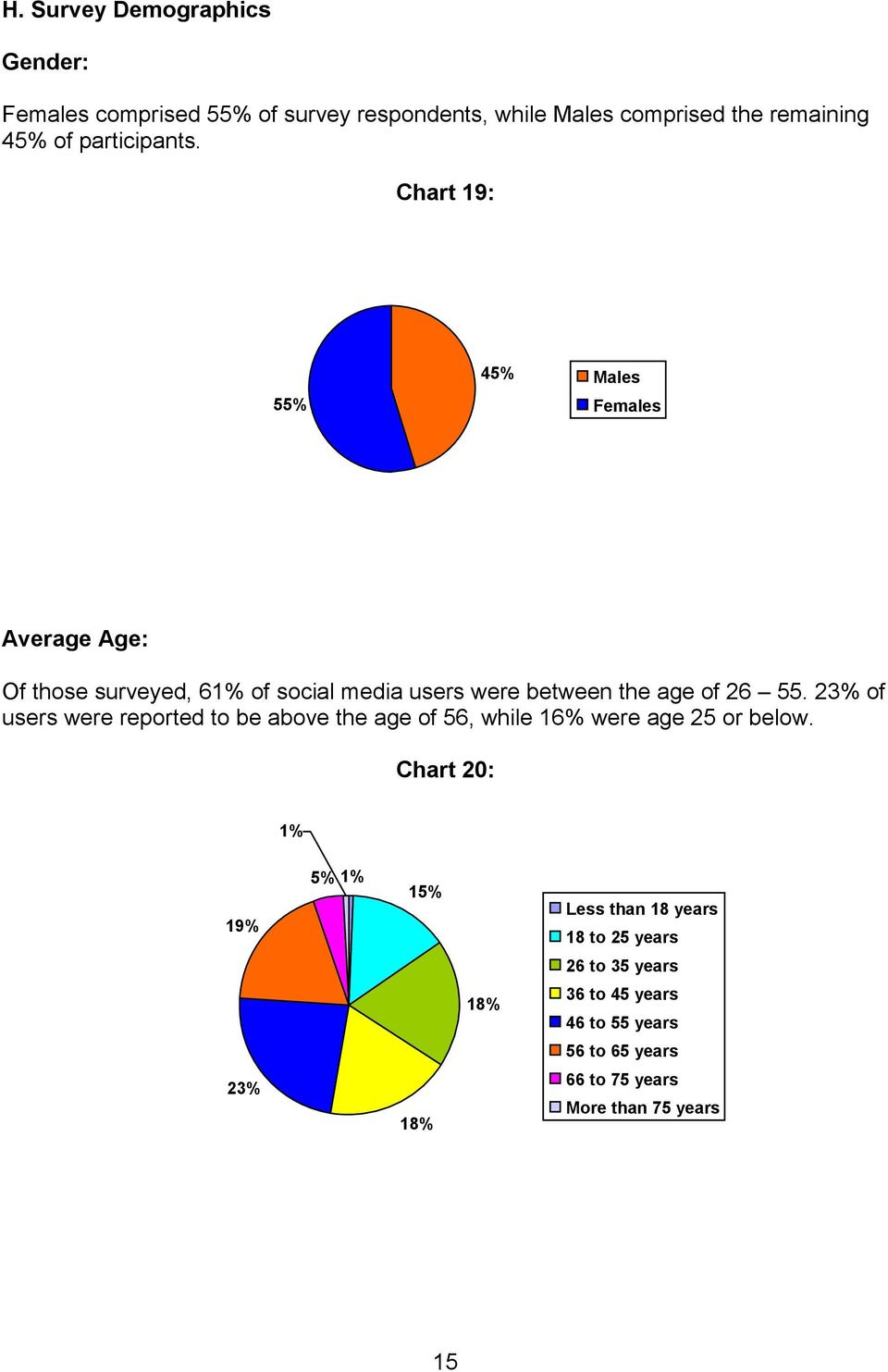 Chart 19: 55% 45% Males Females Average Age: Of those surveyed, 61% of social media users were between the age of 26 55.