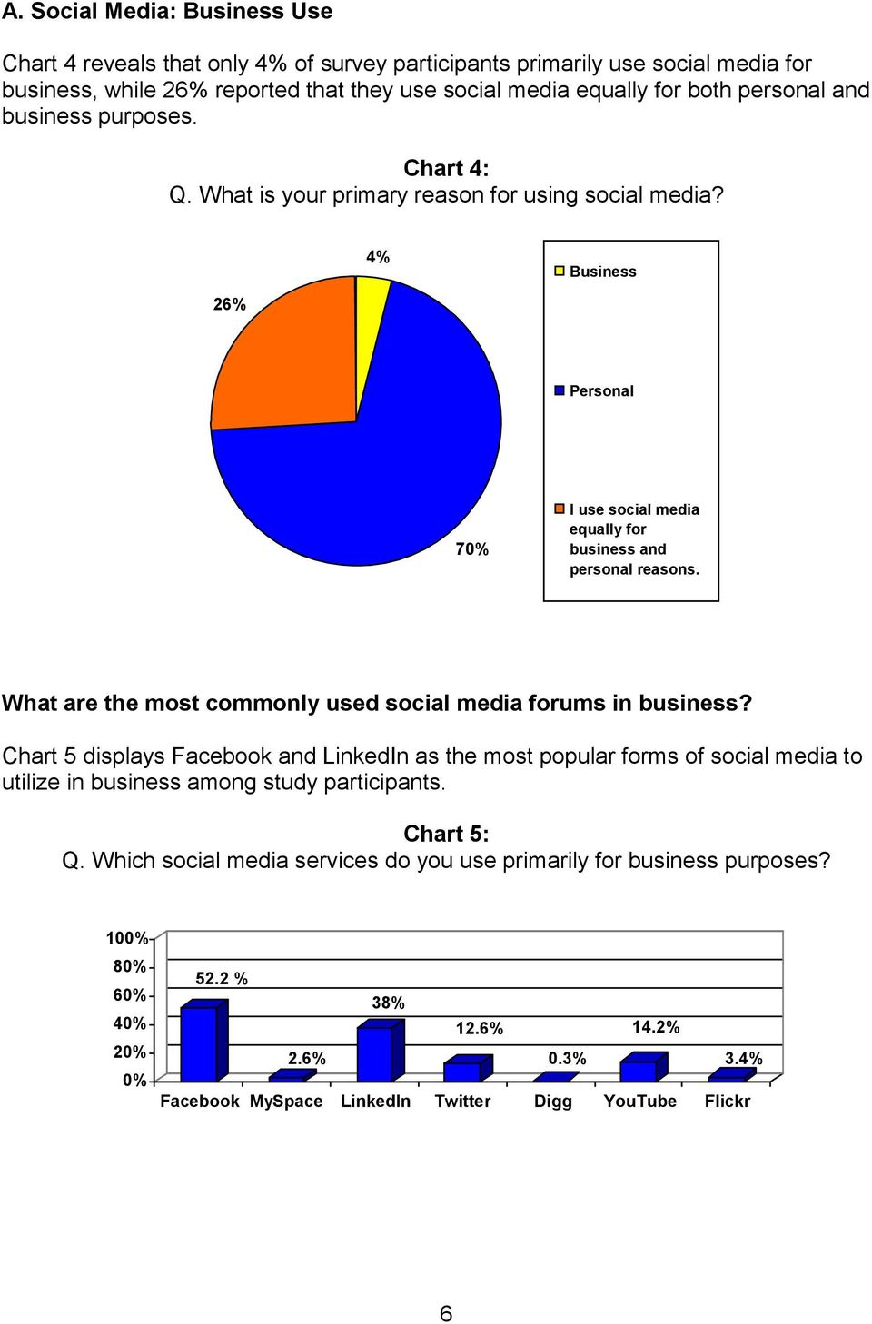 What are the most commonly used social media forums in business?