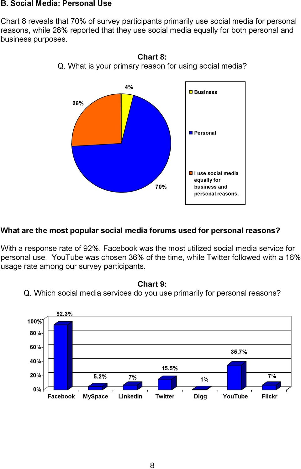 What are the most popular social media forums used for personal reasons? With a response rate of 92%, Facebook was the most utilized social media service for personal use.