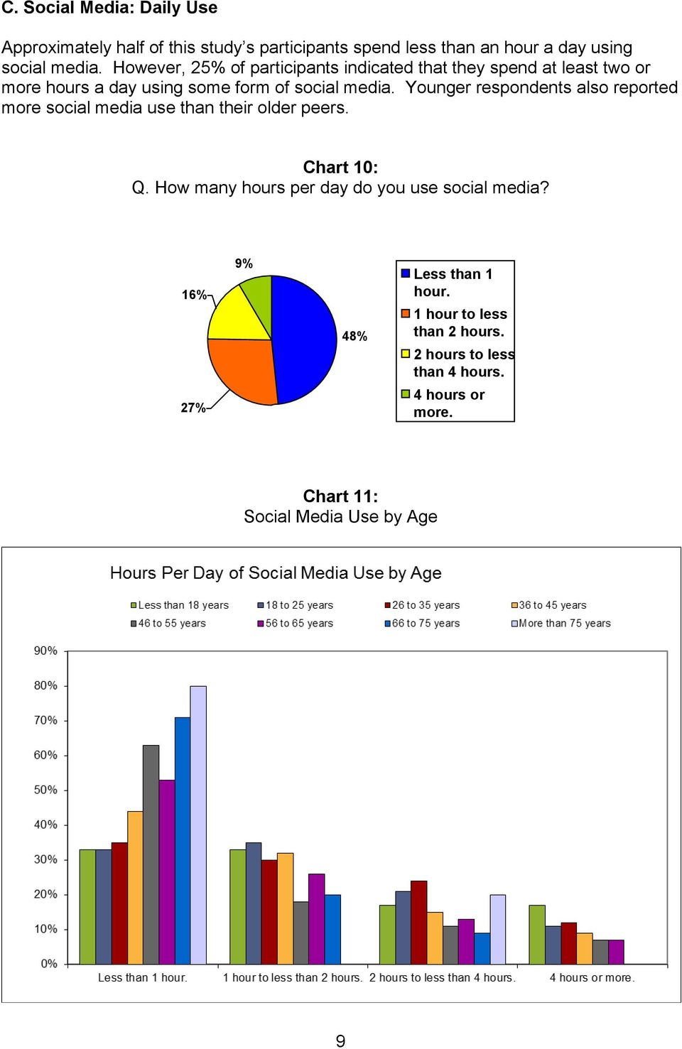 Younger respondents also reported more social media use than their older peers. Chart 10: Q.