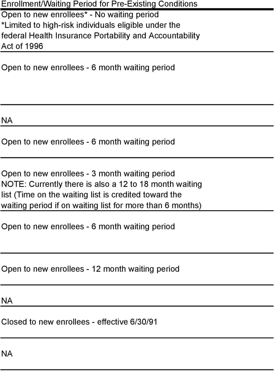 enrollees - 3 month waiting period NOTE: Currently there is also a 12 to 18 month waiting list (Time on the waiting