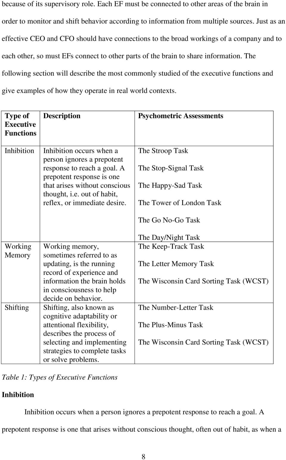 The following section will describe the most commonly studied of the executive functions and give examples of how they operate in real world contexts.