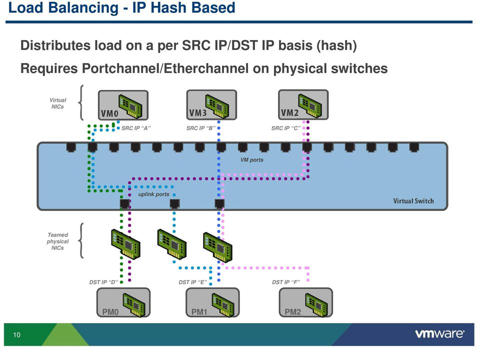 physical switches Virtual NICs SRC IP A SRC IP B SRC IP C VM
