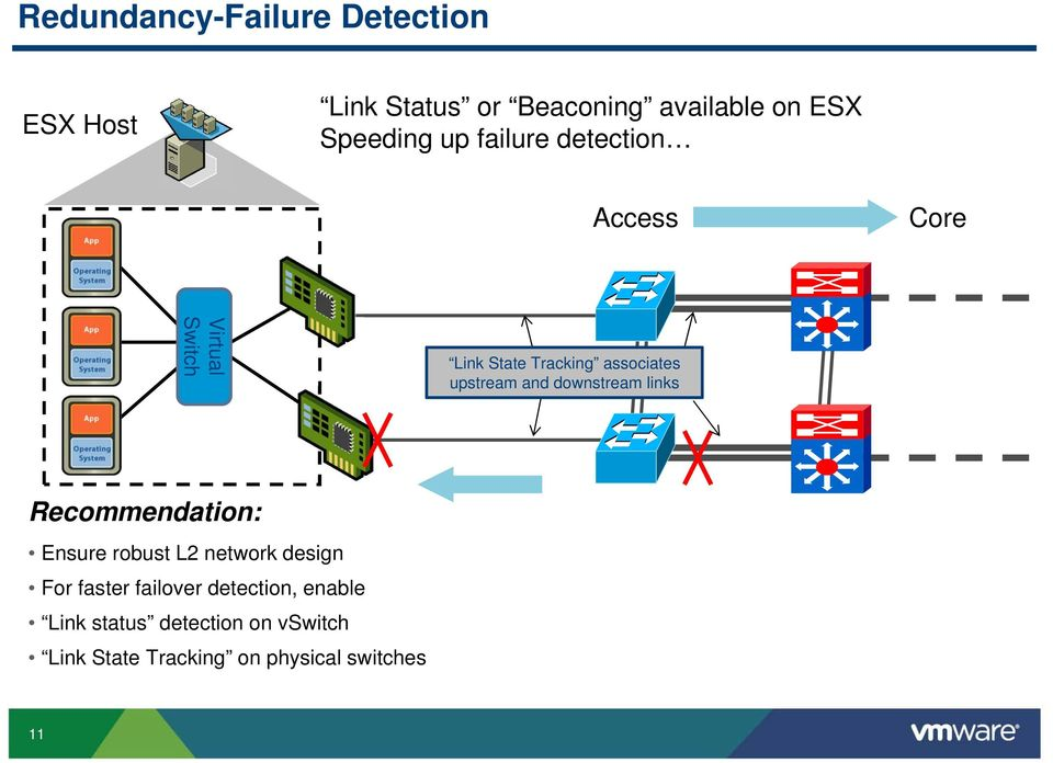 and downstream links Recommendation: Ensure robust L2 network design For faster failover