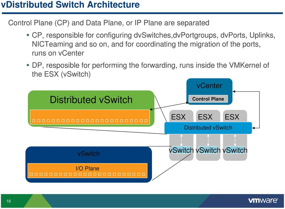 the ports, runs on vcenter DP, resposible for performing the forwarding, runs inside the VMKernel of the ESX
