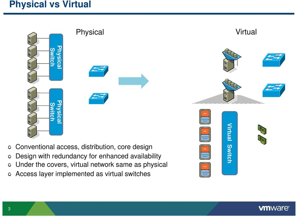 for enhanced availability Under the covers, virtual network same as