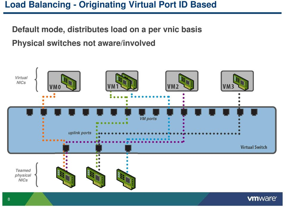 vnic basis Physical switches not aware/involved