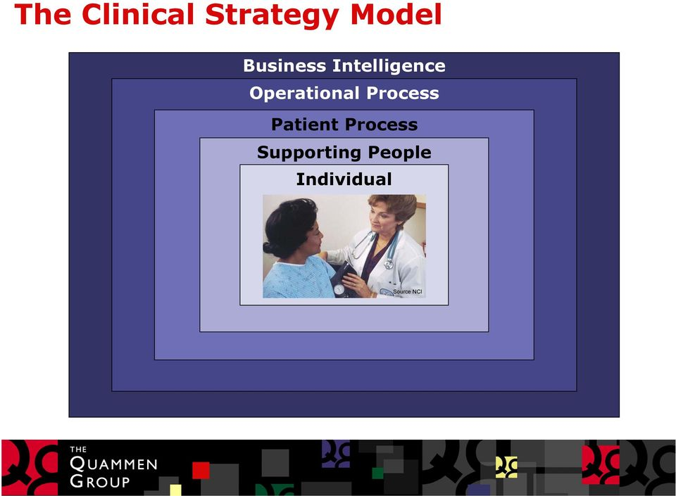 Operational Process Patient