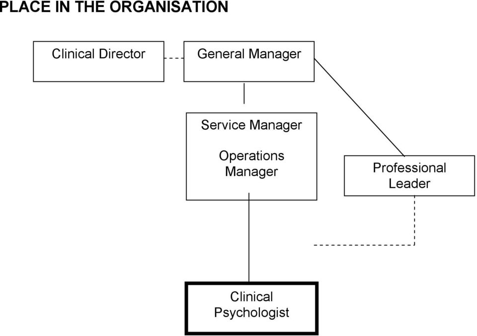 Service Manager Operations
