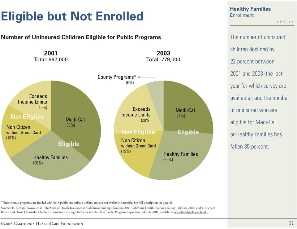 Card (19%) Medi-Cal (26%) Eligible (29%) 2001 and 2003 (the last year for which survey are available), and the number of uninsured who are eligible for Medi-Cal or has fallen 35 percent.