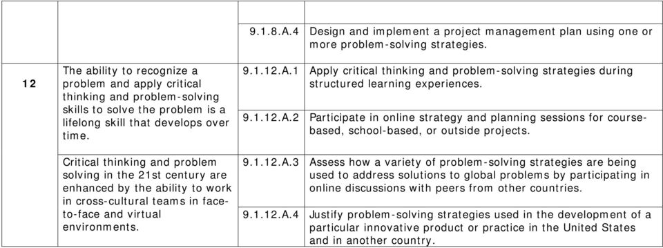 4 Design and implement a project management plan using one or more problem-solving strategies. 9.1.12.A.1 Apply critical thinking and problem-solving strategies during structured learning experiences.