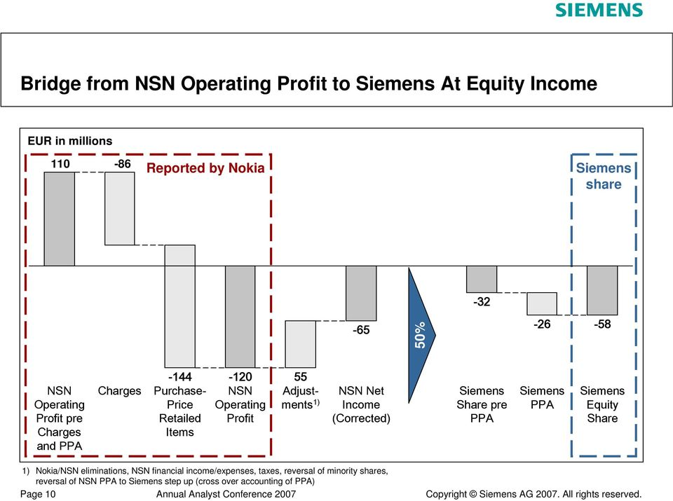 Adjustments 1) NSN Net Income (Corrected) Siemens Share pre PPA Siemens PPA Siemens Equity Share 1) Nokia/NSN eliminations, NSN