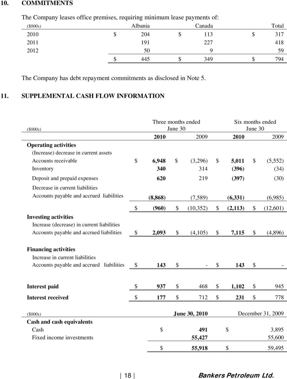 SUPPLEMENTAL CASH FLOW INFORMATION ($000s) Three months ended June 30 Six months ended June 30 2010 2009 2010 2009 Operating activities (Increase) decrease in current assets Accounts receivable $