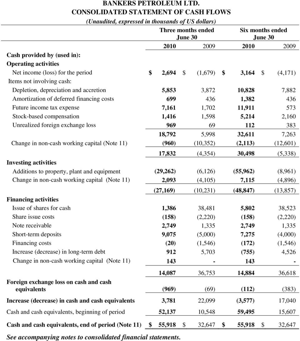 activities Net income (loss) for the period $ 2,694 $ (1,679) $ 3,164 $ (4,171) Items not involving cash: Depletion, depreciation and accretion 5,853 3,872 10,828 7,882 Amortization of deferred