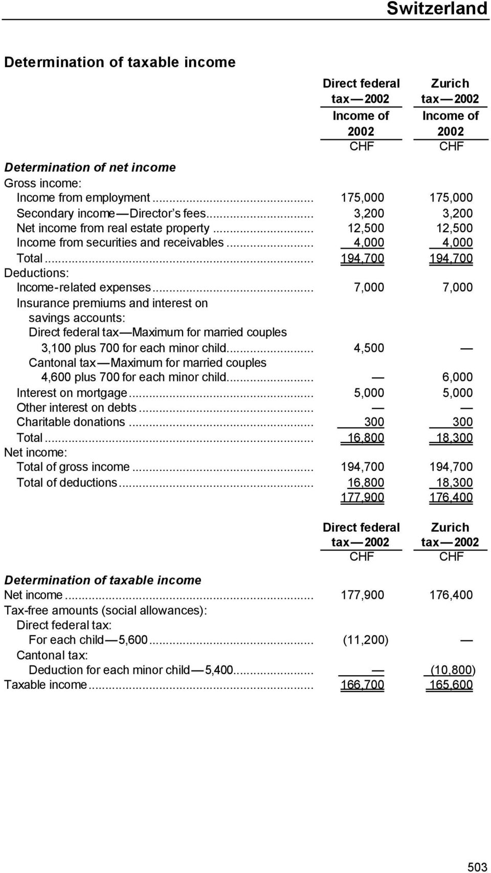 .. 194,700 194,700 Deductions: Income-related expenses.
