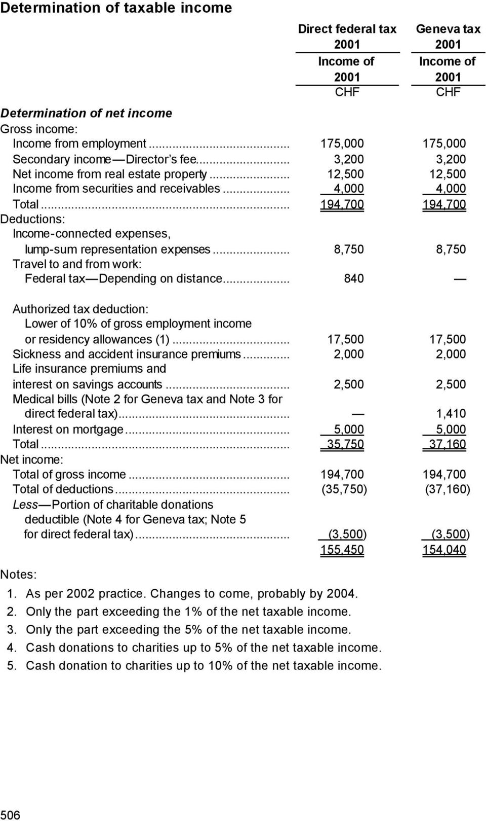 .. 194,700 194,700 Deductions: Income-connected expenses, lump-sum representation expenses... 8,750 8,750 Travel to and from work: Federal tax Depending on distance.