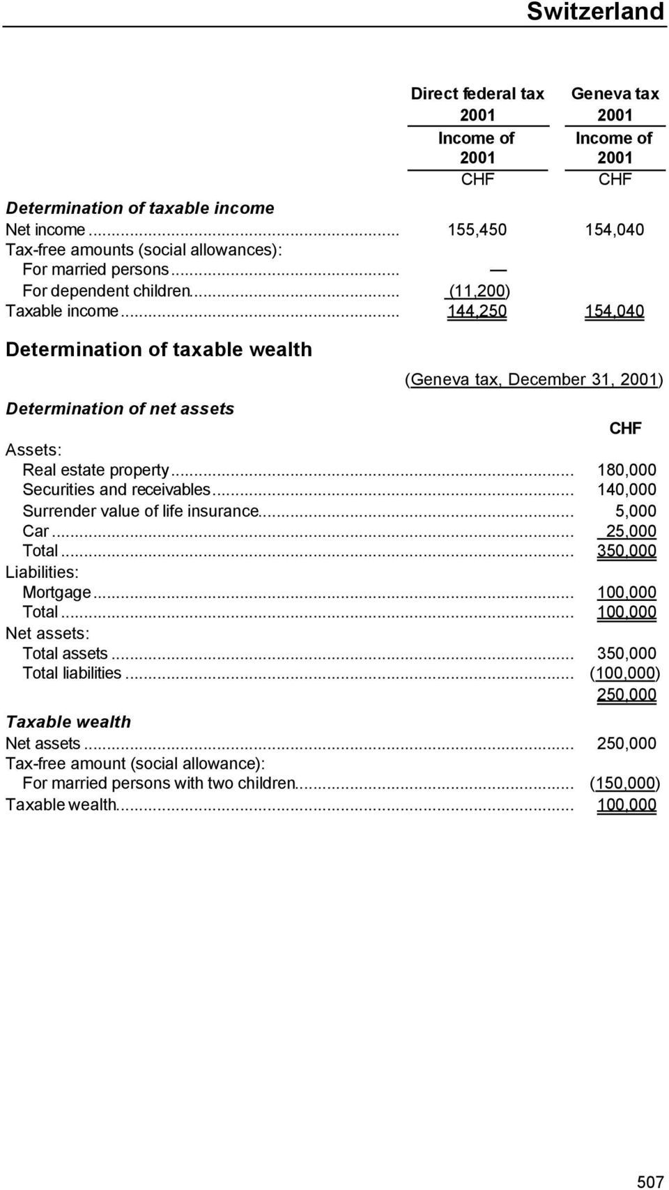 .. 144,250 154,040 Determination of taxable wealth (Geneva tax, December 31, 2001) Determination of net assets CHF Assets: Real estate property... 180,000 Securities and receivables.