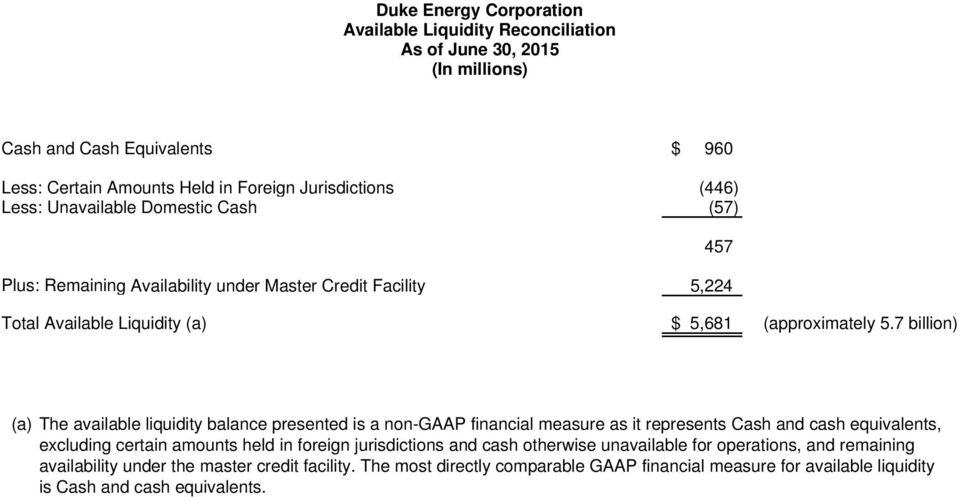 7 billion) 457 (a) The available liquidity balance presented is a non-gaap financial measure as it represents Cash and cash equivalents, excluding certain amounts held in foreign