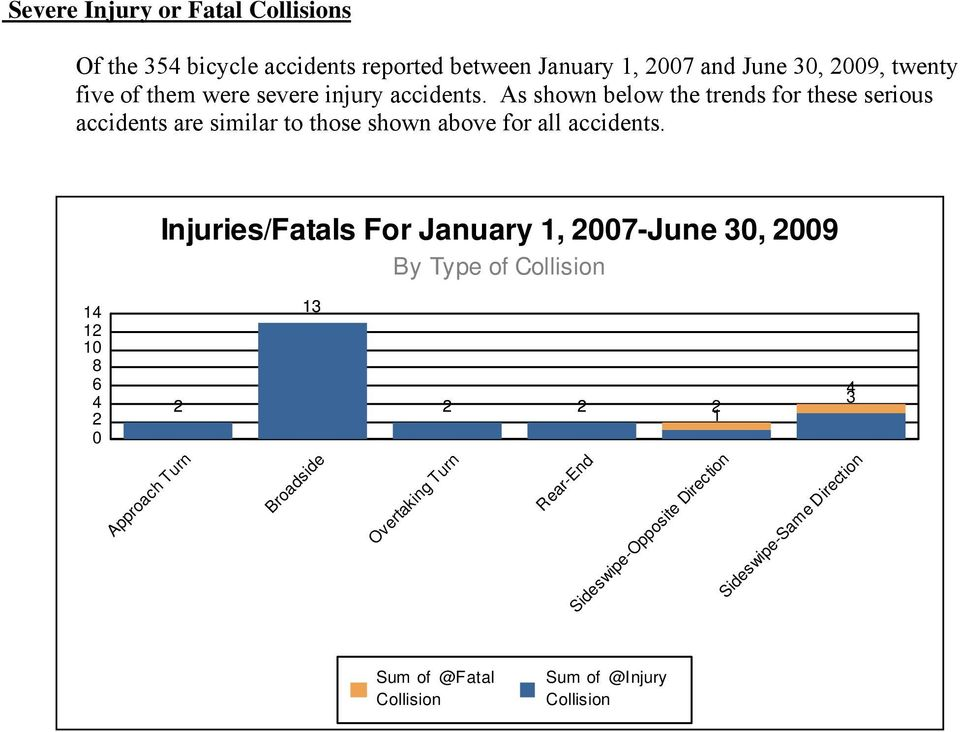 As shown below the trends for these serious accidents are similar to those shown above for all accidents.