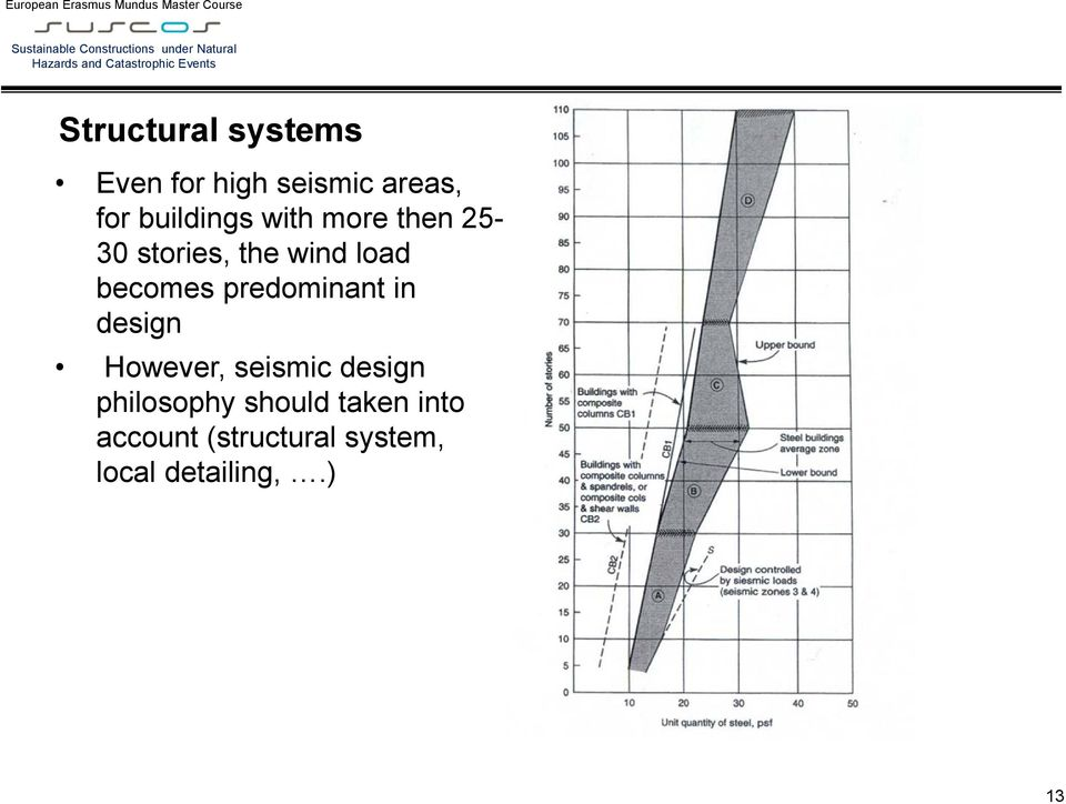 becomes predominant in design However, seismic design