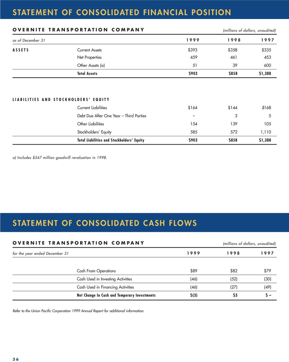 572 1,110 Total Liabilities and Stockholders Equity $903 $858 $1,388 a) Includes $547 million goodwill revaluation in 1998.