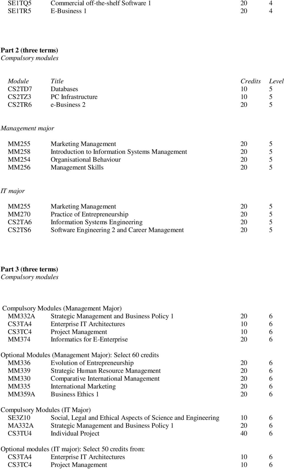 MM255 Marketing Management 20 5 MM270 Practice of Entrepreneurship 20 5 CS2TA6 Information Systems Engineering 20 5 CS2TS6 Software Engineering 2 and Career Management 20 5 Part 3 (three terms)