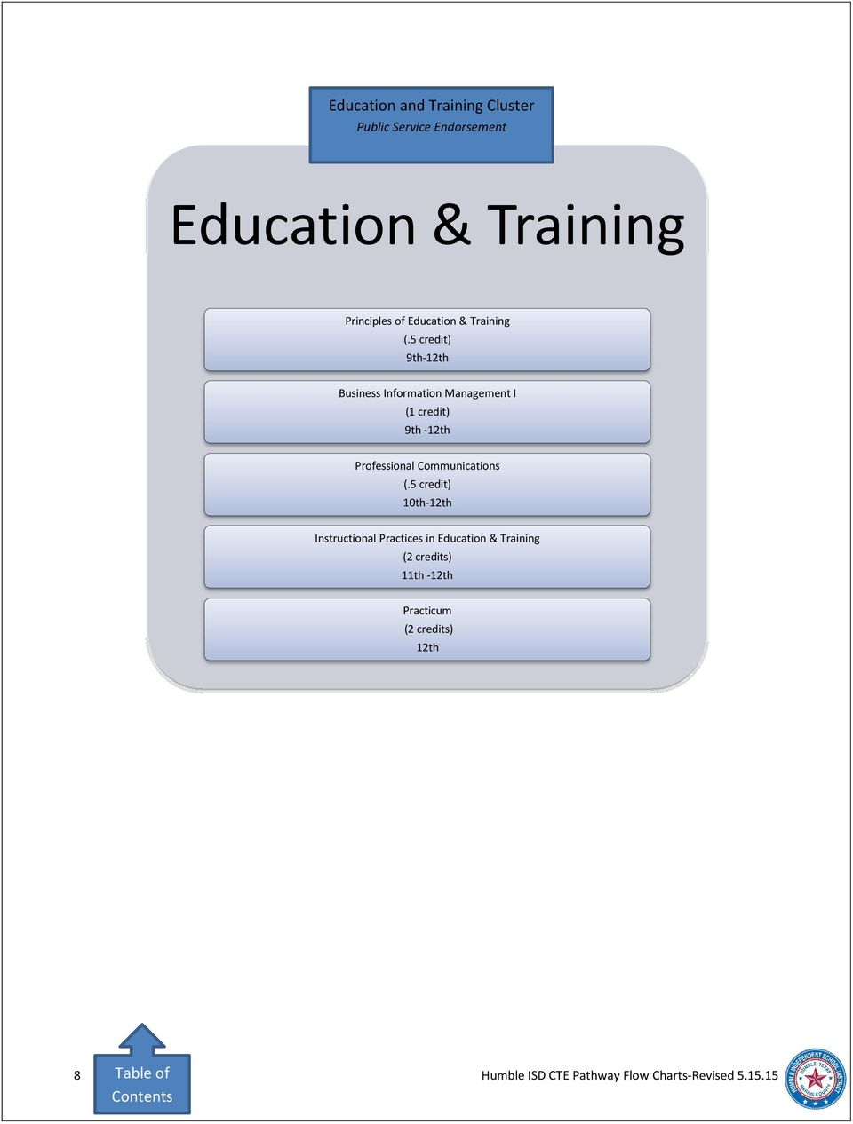 Education & Training 9th- Instructional Practices in